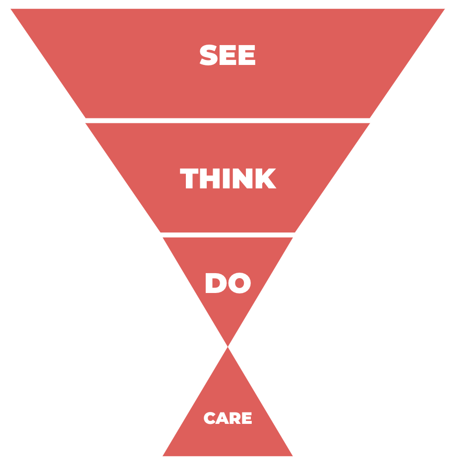 See-Think-Do-Care framework