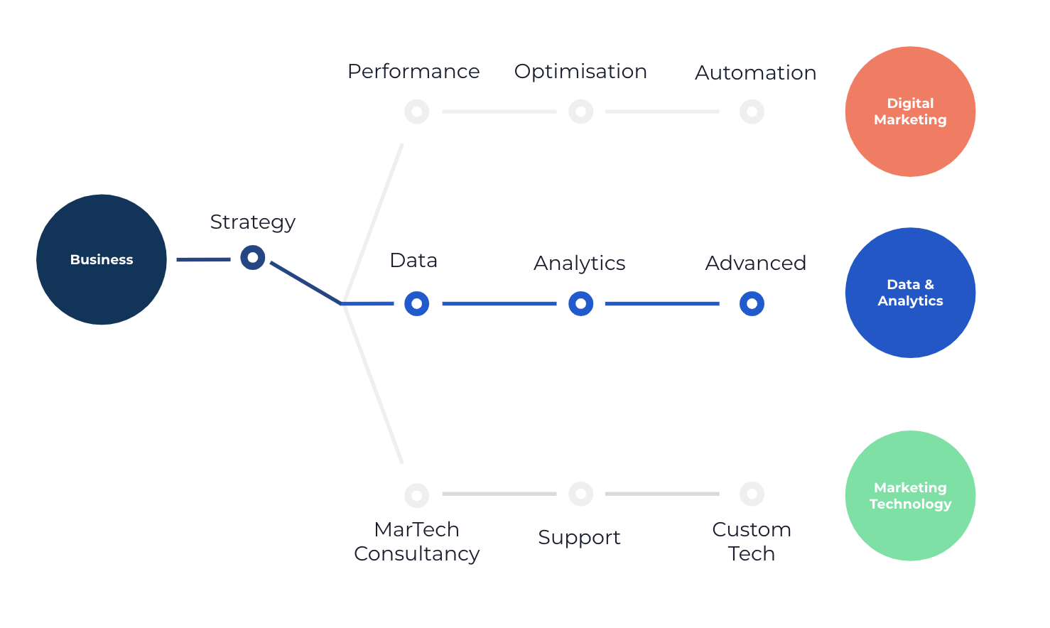 Gebruik data en marketing analytics om je digital marketing performance continu te blijven verbeteren. Ontdek de SPARK methodologie hier.